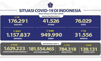 Pasien Sembuh COVID-19 Meningkat Menjadi 949.990 Orang - Berita Terkini