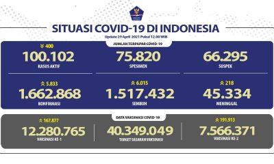 Pasien Sembuh Semakin Meningkat Mencapai 1.517 432 Orang - Berita