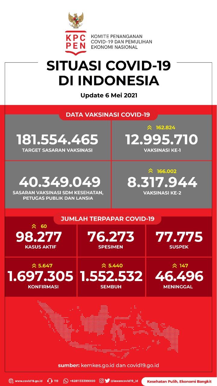 Data Vaksinasi COVID-19 (Update per 6Mei 2021)