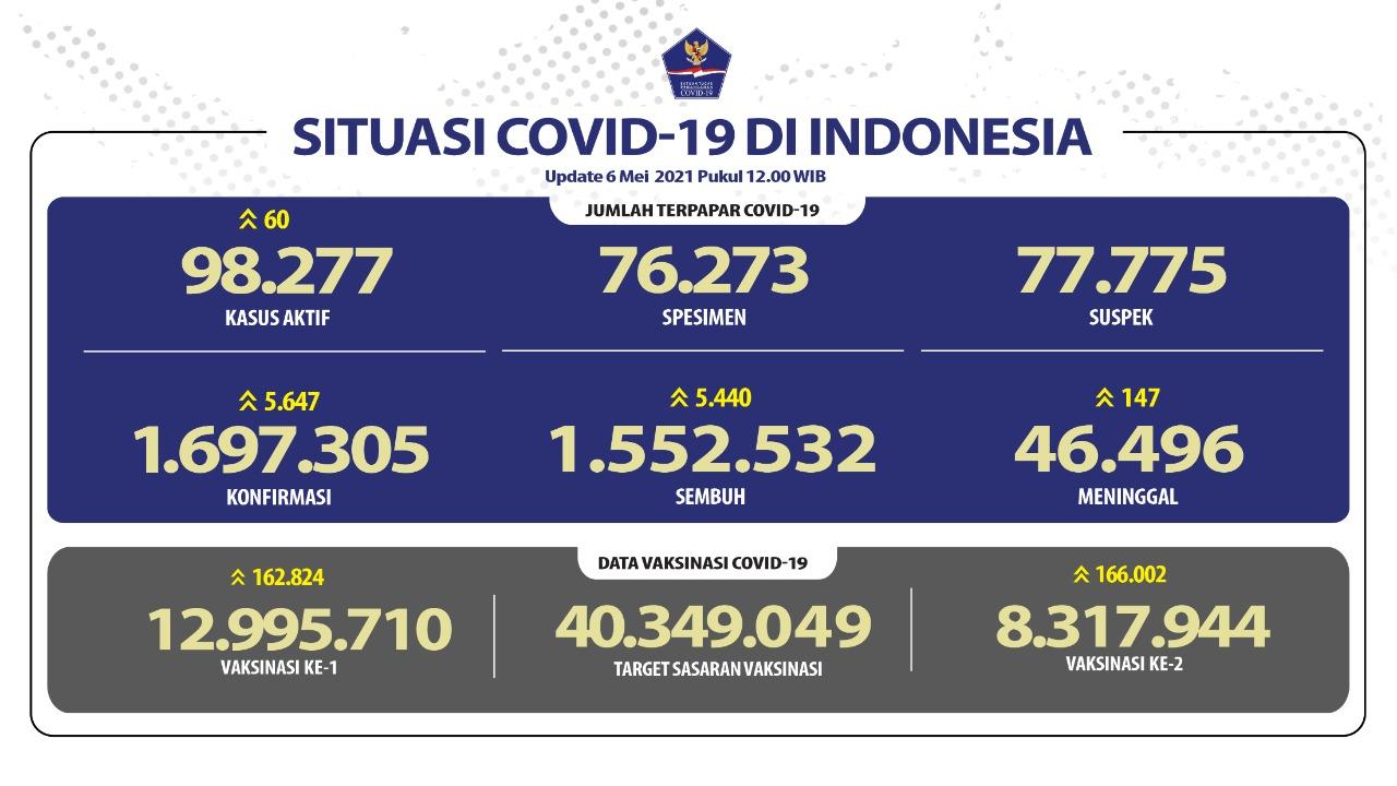 Pasien Sembuh Terus Meningkat Mencapai 1.552.532 Orang - Berita Terkini