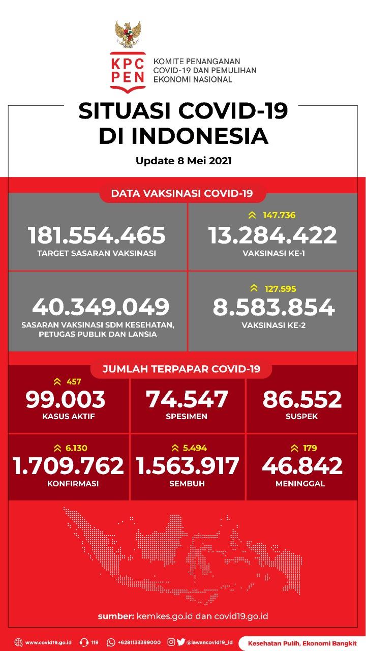 Data Vaksinasi COVID-19 (Update per 8Mei 2021)