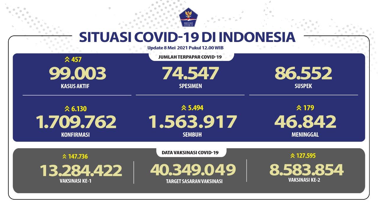 Pasien Sembuh Terus Meningkat Mencapai 1.563.917 Orang - Berita Terkini