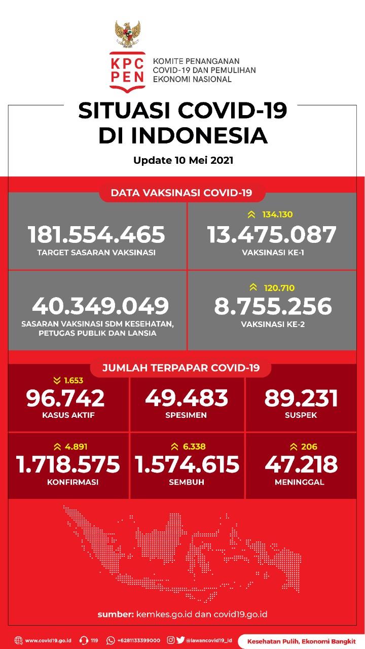 Data Vaksinasi COVID-19 (Update per 10 Mei 2021)