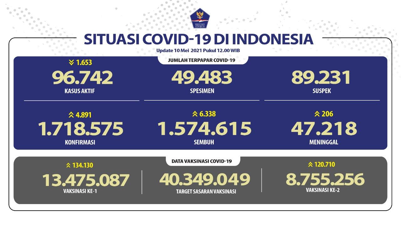 Pasien Sembuh Terus Meningkat Mencapai 1.574.615 Orang - Berita Terkini