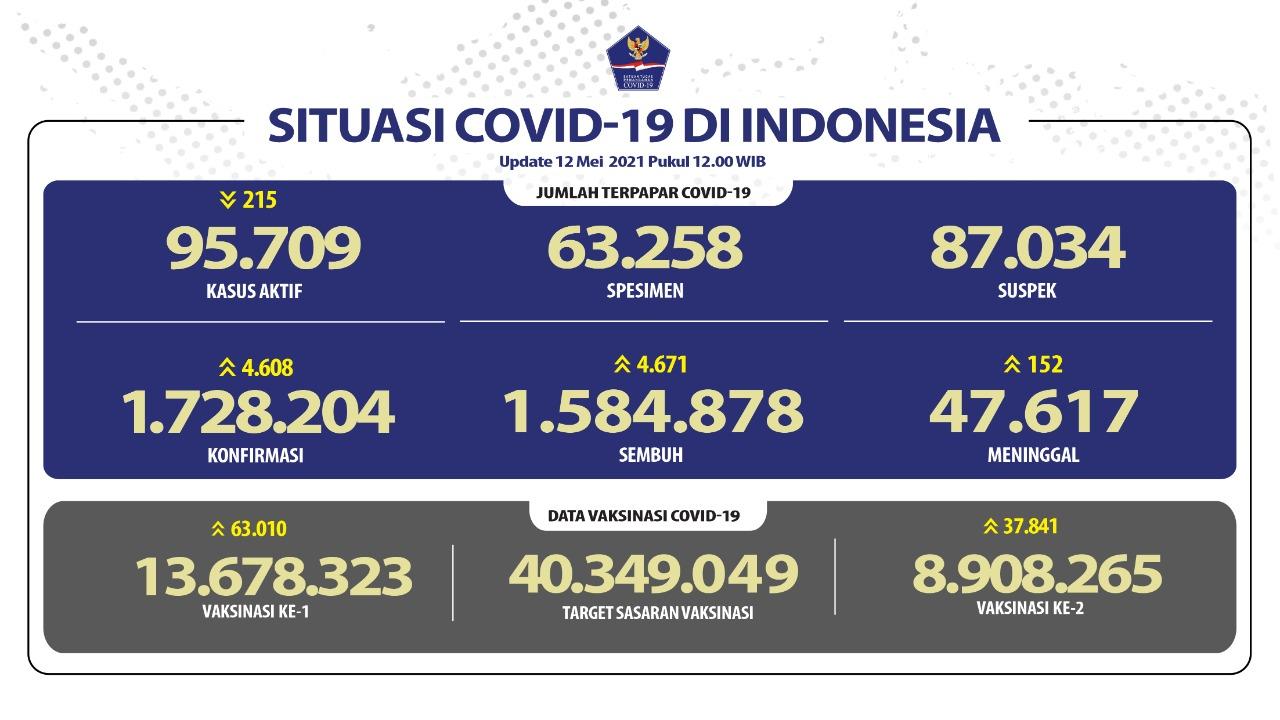 Pasien Sembuh Terus Meningkat Mencapai 1.584.878 Orang - Berita Terkini