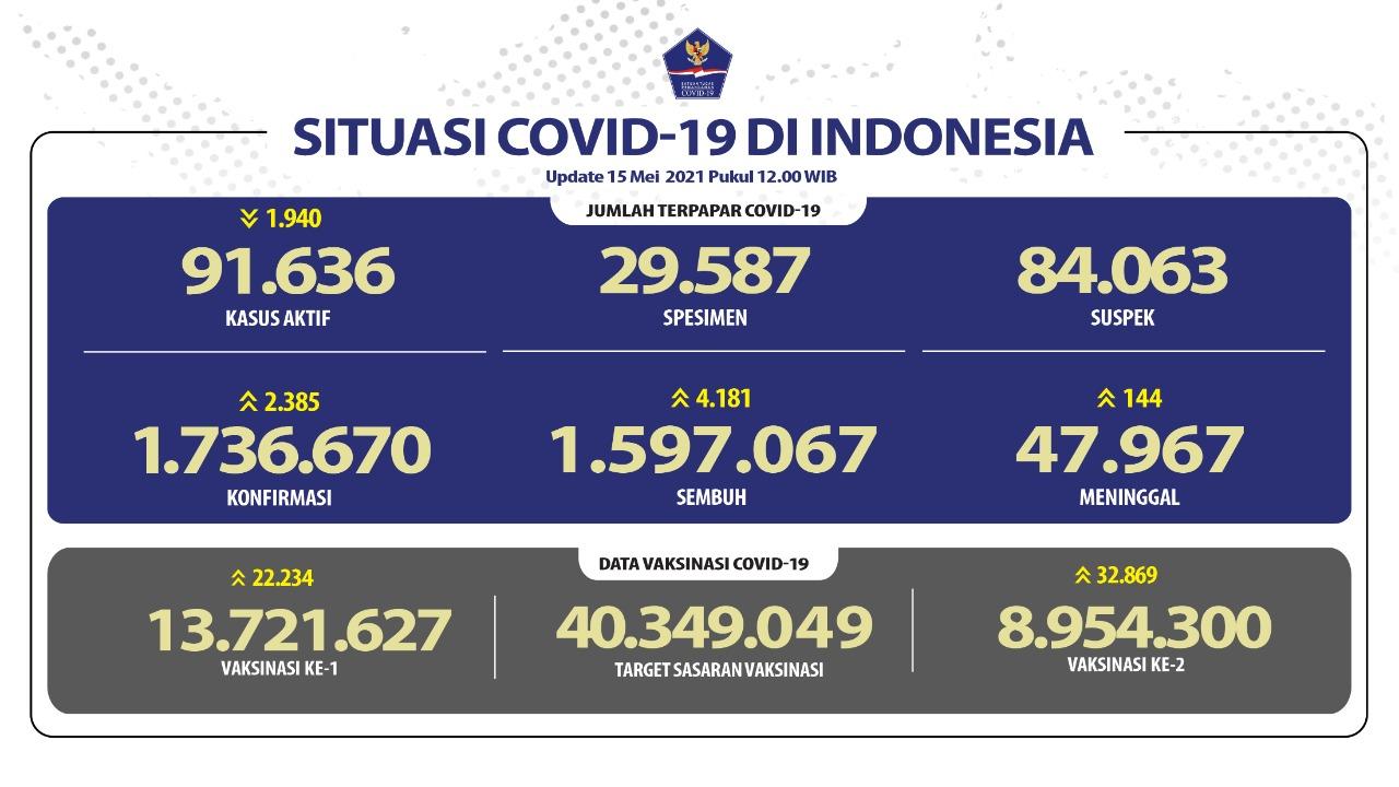 Pasien Sembuh Terus Meningkat Mencapai 1.597.067 Orang - Berita Terkini