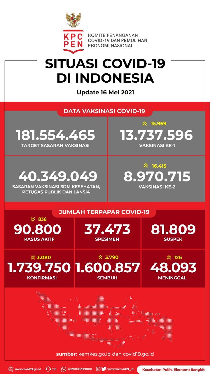 Data Vaksinasi COVID-19 (Update per 16 Mei 2021)