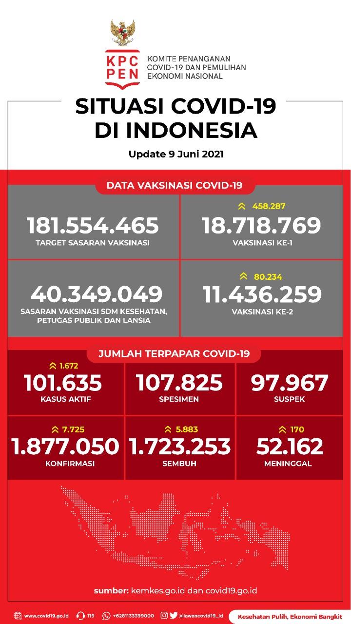 Data Vaksinasi COVID-19 (Update per 9 Juni 2021)